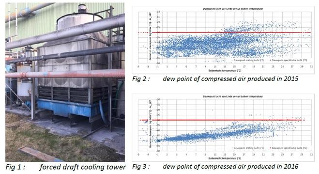 Betere werking compressor door Novo Traqua